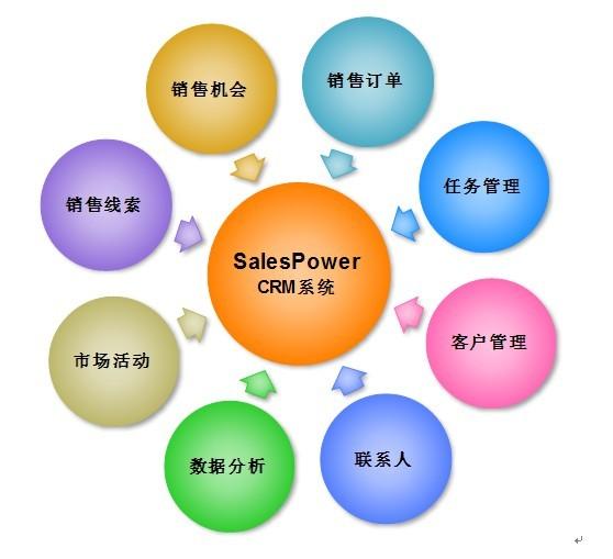 北京有提供crm客户关系管理系统定制开发的公司吗?